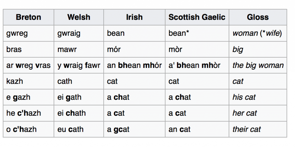 table of mutations in the Celtic languages